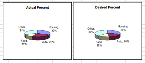 money-pie-charts