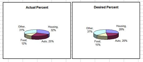 money-pie-charts