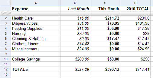 Baby Expense Report Month 2 Fiscal Fizzle