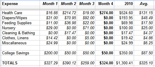 Baby Expense Report Month 4 Fiscal Fizzle – Monthly Expenses Report