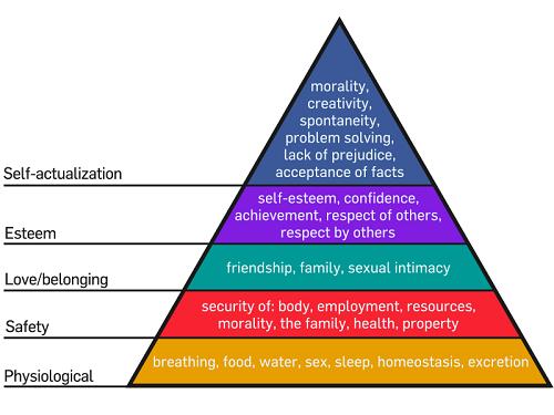 maslow-hierarchy.svg